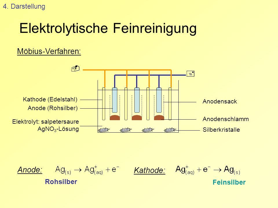 Elektrolytische Feinreinigung 4. Darstellung Möbius-Verfahren: Anode: Rohsilber Kathode: Feinsilber   Kathode (Edelstahl) Anode (Rohsilber) Anodensa