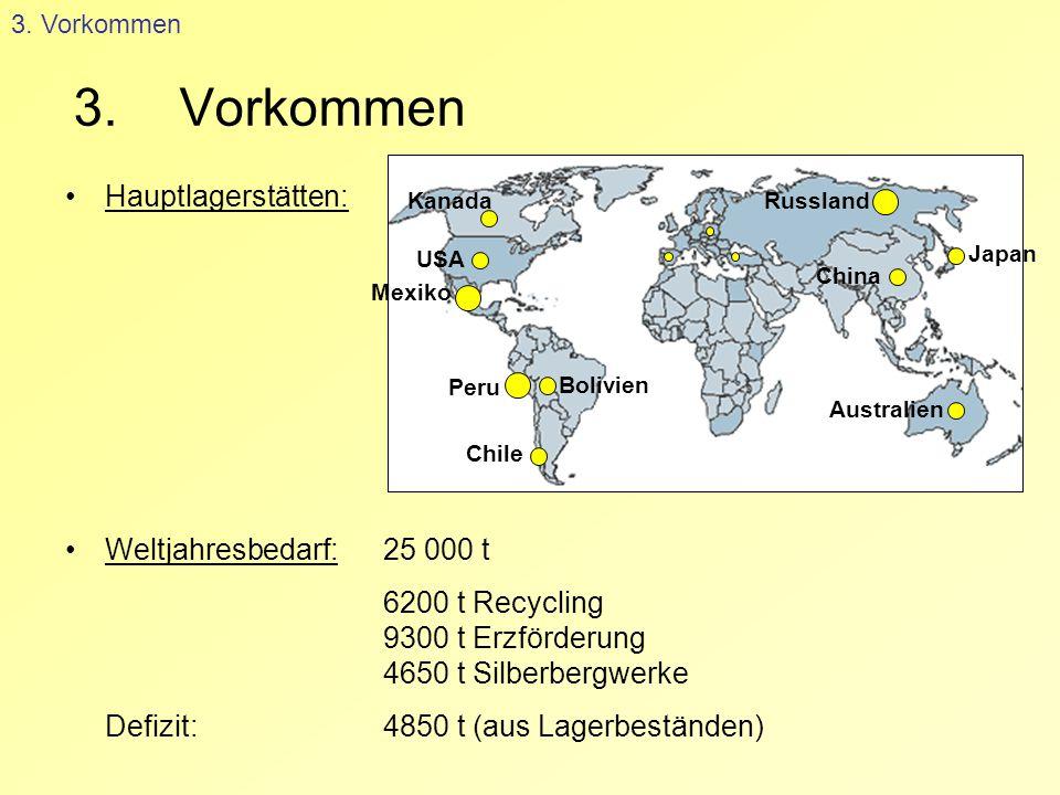 3.Vorkommen Hauptlagerstätten: Weltjahresbedarf: 25 000 t 6200 t Recycling 9300 t Erzförderung 4650 t Silberbergwerke Defizit: 4850 t (aus Lagerbestän