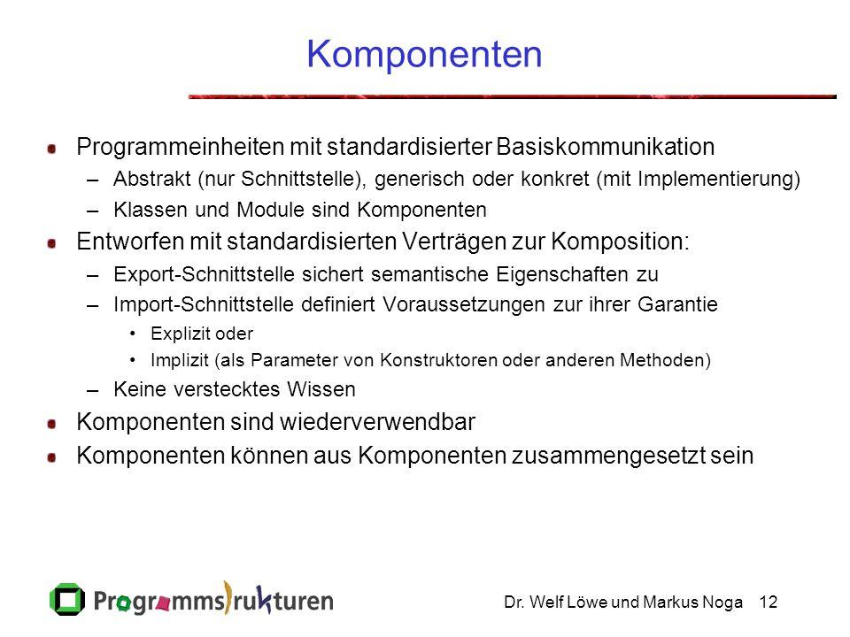 Dr. Welf Löwe und Markus Noga12 Komponenten Programmeinheiten mit standardisierter Basiskommunikation –Abstrakt (nur Schnittstelle), generisch oder ko