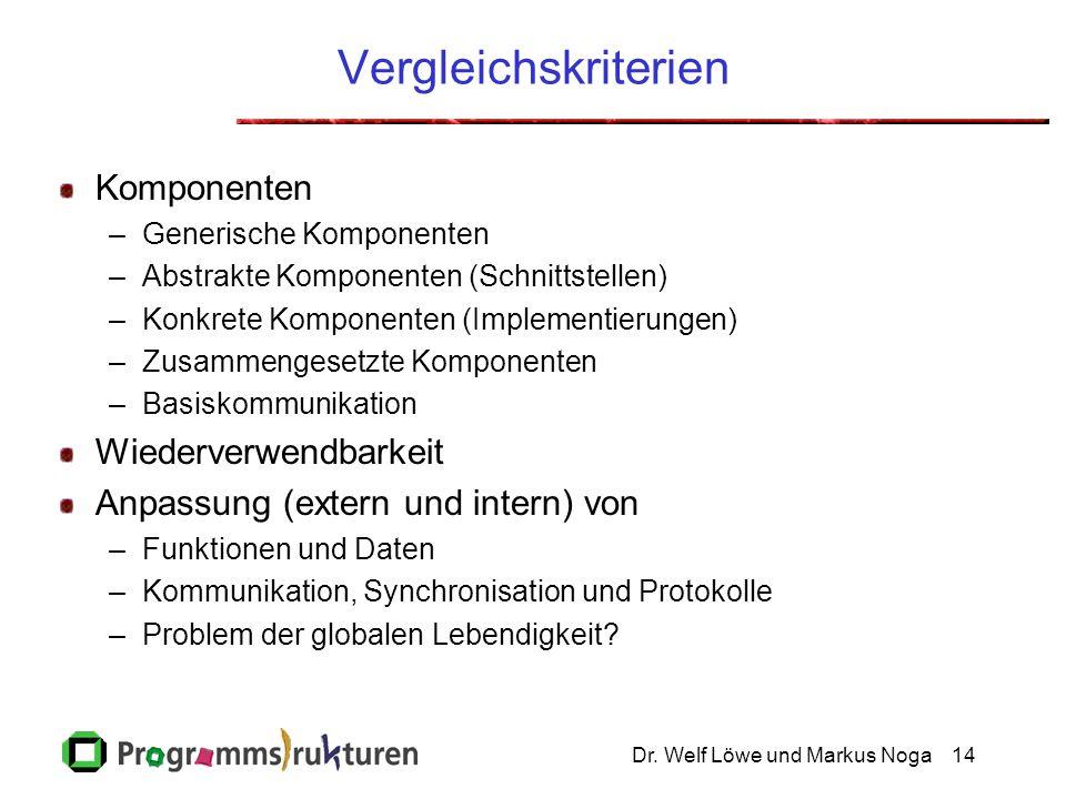Dr. Welf Löwe und Markus Noga14 Vergleichskriterien Komponenten –Generische Komponenten –Abstrakte Komponenten (Schnittstellen) –Konkrete Komponenten