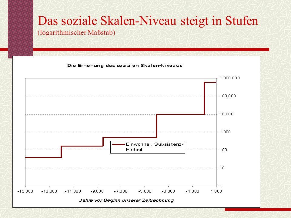 Das soziale Skalen-Niveau steigt in Stufen (logarithmischer Maßstab)