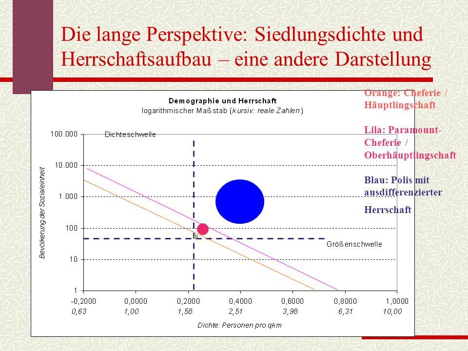 Die lange Perspektive: Siedlungsdichte und Herrschaftsaufbau – eine andere Darstellung Orange: Cheferie / Häuptlingschaft Lila: Paramount- Cheferie /