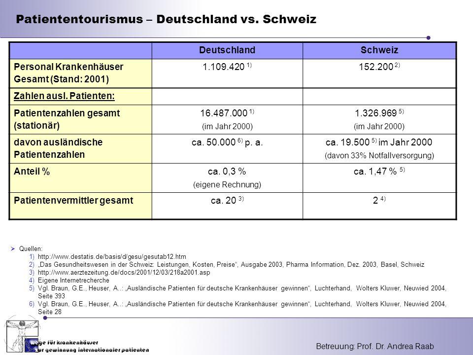 "Betreuung: Prof. Dr. Andrea Raab Patiententourismus – Deutschland vs. Schweiz  Quellen: 1)http://www.destatis.de/basis/d/gesu/gesutab12.htm 2)""Das Ge"