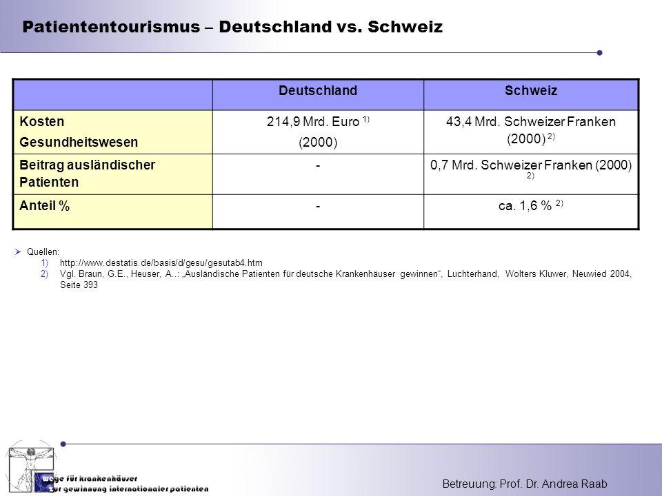 Betreuung: Prof. Dr. Andrea Raab DeutschlandSchweiz Kosten Gesundheitswesen 214,9 Mrd. Euro 1) (2000) 43,4 Mrd. Schweizer Franken (2000) 2) Beitrag au