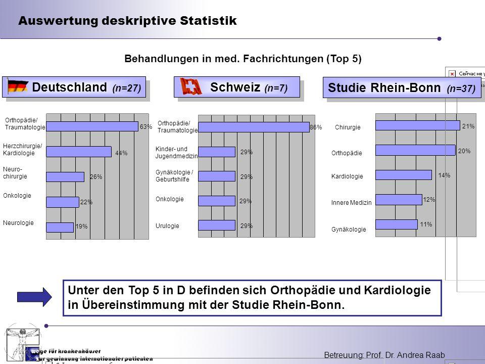 Betreuung: Prof. Dr. Andrea Raab Auswertung deskriptive Statistik Studie Rhein-Bonn (n=37) Behandlungen in med. Fachrichtungen (Top 5) Deutschland (n=