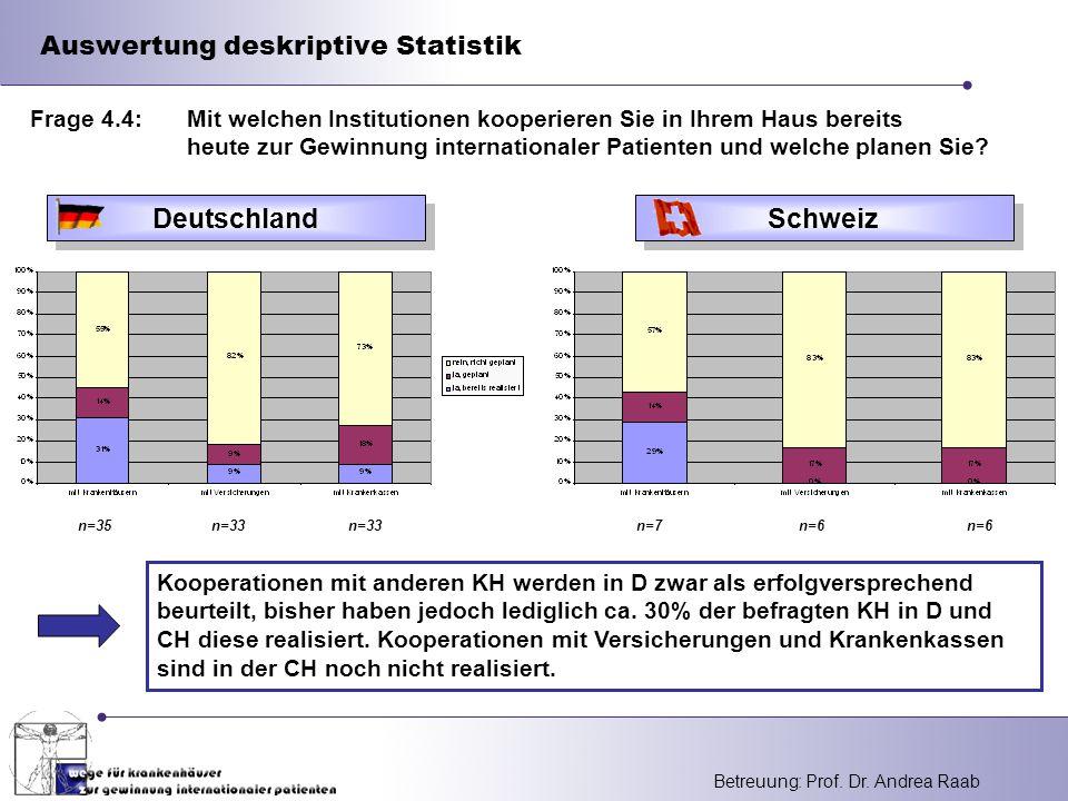 Betreuung: Prof. Dr. Andrea Raab Auswertung deskriptive Statistik Deutschland Kooperationen mit anderen KH werden in D zwar als erfolgversprechend beu