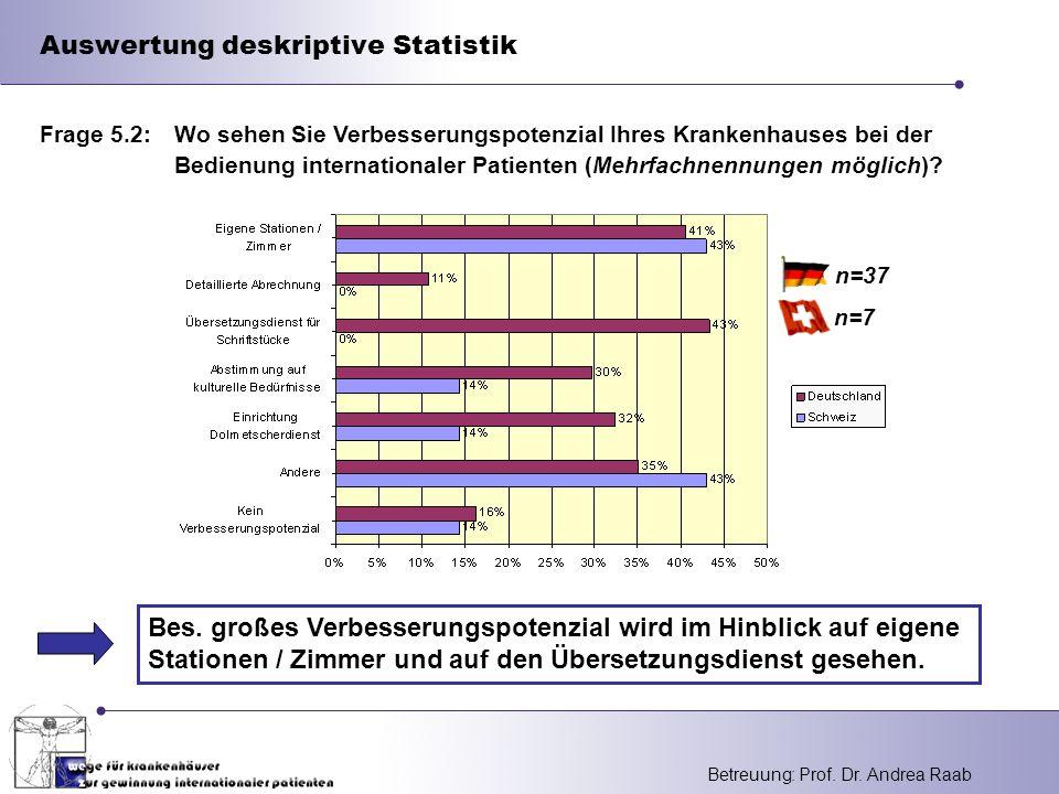 Betreuung: Prof.Dr. Andrea Raab Auswertung deskriptive Statistik Bes.
