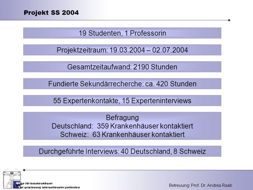 Betreuung: Prof. Dr. Andrea Raab Projekt SS 2004 Projektzeitraum: 19.03.2004 – 02.07.2004 19 Studenten, 1 Professorin Durchgeführte Interviews: 40 Deu