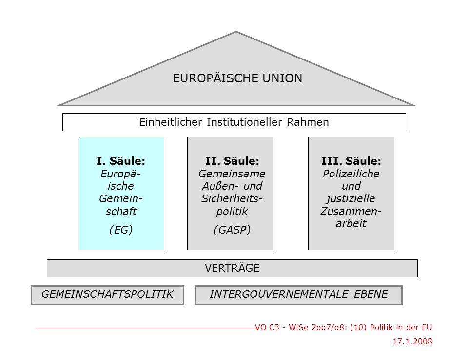 VO C3 - WiSe 2oo7/o8: (10) Politik in der EU 17.1.2008 VERTRÄGE Einheitlicher Institutioneller Rahmen EUROPÄISCHE UNION I. Säule: Europä- ische Gemein