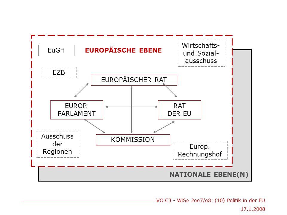 VO C3 - WiSe 2oo7/o8: (10) Politik in der EU 17.1.2008 EUROPÄISCHER RAT KOMMISSION RAT DER EU EUROP. PARLAMENT EuGH Europ. Rechnungshof Ausschuss der