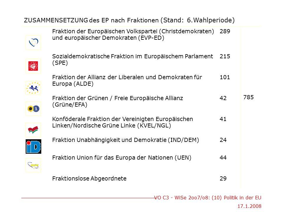 VO C3 - WiSe 2oo7/o8: (10) Politik in der EU 17.1.2008 ZUSAMMENSETZUNG des EP nach Fraktionen (Stand: 6.Wahlperiode) Fraktion der Europäischen Volkspa