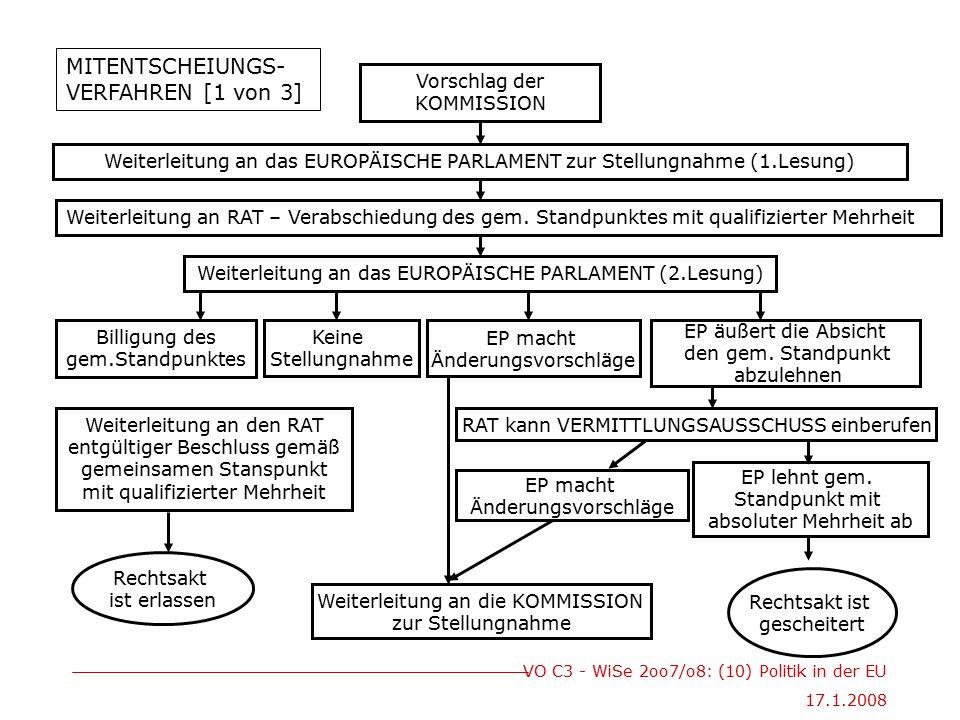 VO C3 - WiSe 2oo7/o8: (10) Politik in der EU 17.1.2008 Vorschlag der KOMMISSION Weiterleitung an das EUROPÄISCHE PARLAMENT zur Stellungnahme (1.Lesung) Weiterleitung an RAT – Verabschiedung des gem.