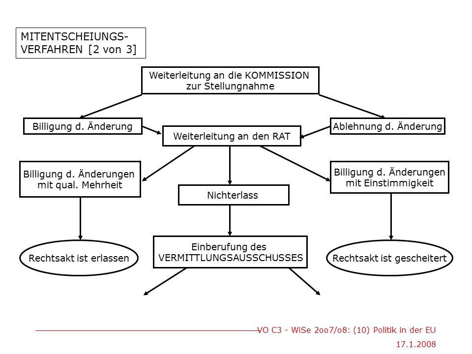 VO C3 - WiSe 2oo7/o8: (10) Politik in der EU 17.1.2008 Weiterleitung an die KOMMISSION zur Stellungnahme Billigung d. ÄnderungAblehnung d. Änderung We