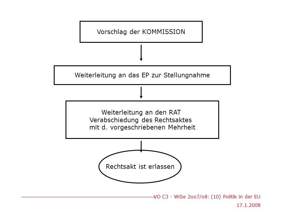 VO C3 - WiSe 2oo7/o8: (10) Politik in der EU 17.1.2008 Vorschlag der KOMMISSION Weiterleitung an das EP zur Stellungnahme Weiterleitung an den RAT Verabschiedung des Rechtsaktes mit d.