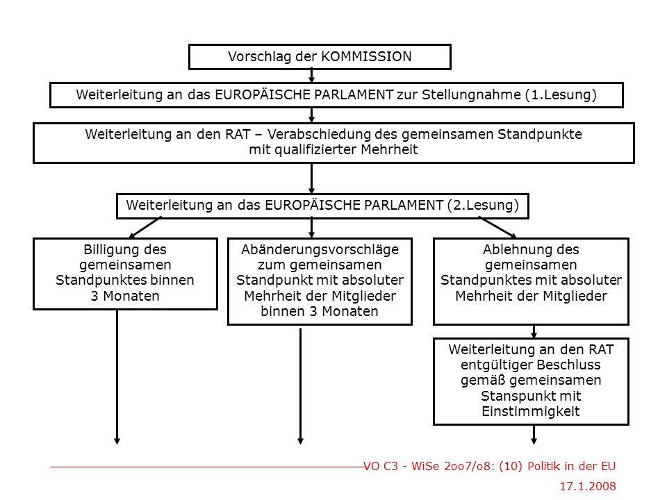 VO C3 - WiSe 2oo7/o8: (10) Politik in der EU 17.1.2008 Ablehnung des gemeinsamen Standpunktes mit absoluter Mehrheit der Mitglieder Weiterleitung an das EUROPÄISCHE PARLAMENT (2.Lesung) Weiterleitung an den RAT – Verabschiedung des gemeinsamen Standpunkte mit qualifizierter Mehrheit Vorschlag der KOMMISSION Weiterleitung an das EUROPÄISCHE PARLAMENT zur Stellungnahme (1.Lesung) Billigung des gemeinsamen Standpunktes binnen 3 Monaten Abänderungsvorschläge zum gemeinsamen Standpunkt mit absoluter Mehrheit der Mitglieder binnen 3 Monaten Weiterleitung an den RAT entgültiger Beschluss gemäß gemeinsamen Stanspunkt mit Einstimmigkeit