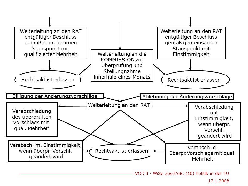 VO C3 - WiSe 2oo7/o8: (10) Politik in der EU 17.1.2008 Verabsch. m. Einstimmigkeit, wenn überpr. Vorschl. geändert wird Verabsch. d. überpr.Vorschlags
