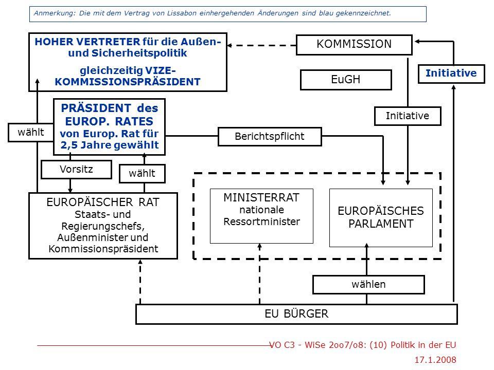 VO C3 - WiSe 2oo7/o8: (10) Politik in der EU 17.1.2008 EU BÜRGER EUROPÄISCHES PARLAMENT MINISTERRAT nationale Ressortminister wählen HOHER VERTRETER für die Außen- und Sicherheitspolitik gleichzeitig VIZE- KOMMISSIONSPRÄSIDENT PRÄSIDENT des EUROP.