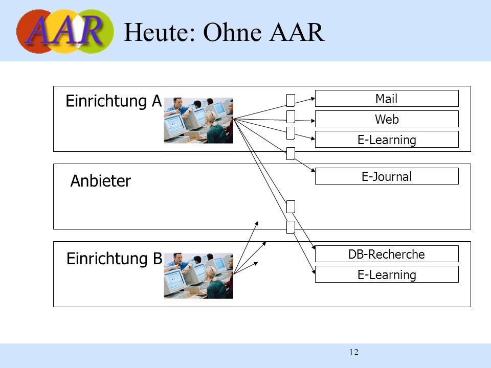 12 Heute: Ohne AAR Einrichtung A Anbieter Einrichtung B Mail Web E-Learning E-Journal DB-Recherche E-Learning