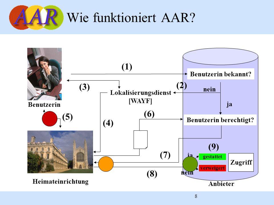 8 Wie funktioniert AAR? Heimateinrichtung Benutzerin Anbieter Benutzerin bekannt? (1) (4) (5) Benutzerin berechtigt? (6) (7) (8) gestattet verweigert