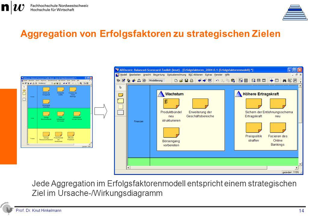 Prof. Dr. Knut Hinkelmann 14 Aggregation von Erfolgsfaktoren zu strategischen Zielen Jede Aggregation im Erfolgsfaktorenmodell entspricht einem strate