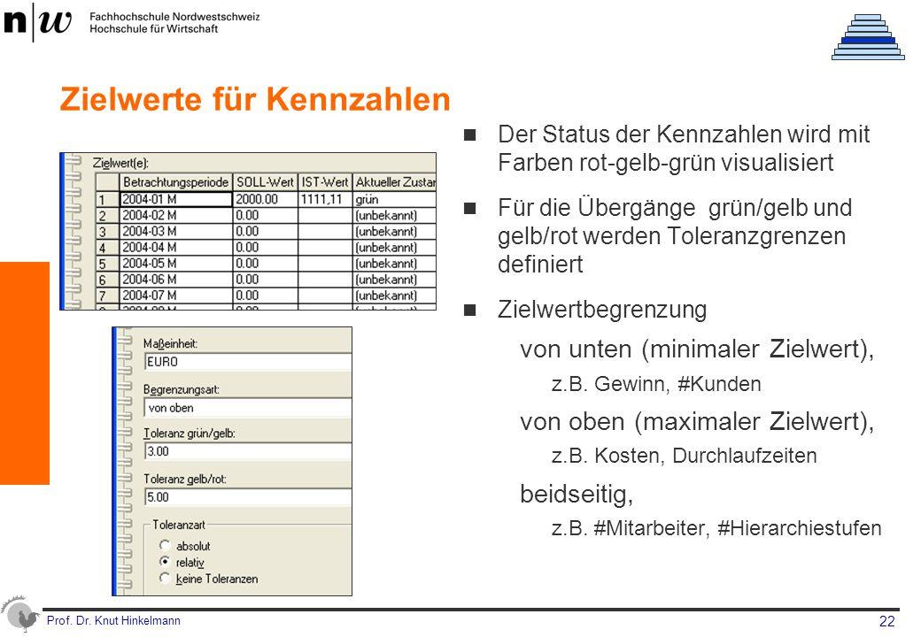 Prof. Dr. Knut Hinkelmann 22 Zielwerte für Kennzahlen Der Status der Kennzahlen wird mit Farben rot-gelb-grün visualisiert Für die Übergänge grün/gelb