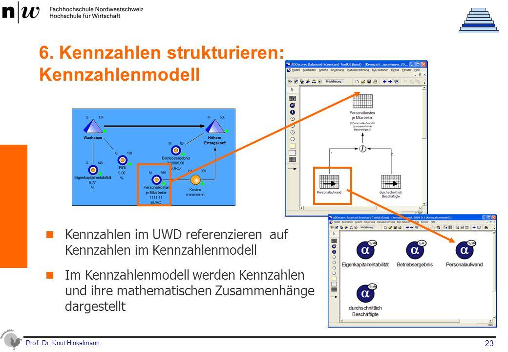 Prof. Dr. Knut Hinkelmann 23 6. Kennzahlen strukturieren: Kennzahlenmodell Kennzahlen im UWD referenzieren auf Kennzahlen im Kennzahlenmodell Im Kennz