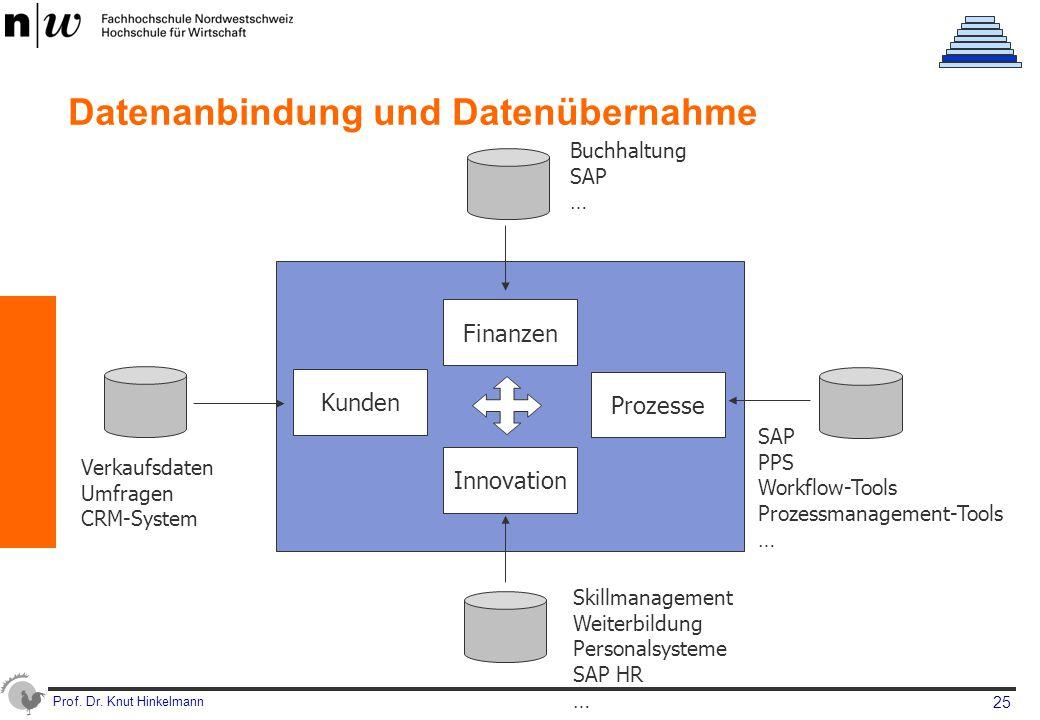 Prof. Dr. Knut Hinkelmann 25 Datenanbindung und Datenübernahme Finanzen Innovation Prozesse Kunden Buchhaltung SAP … Verkaufsdaten Umfragen CRM-System