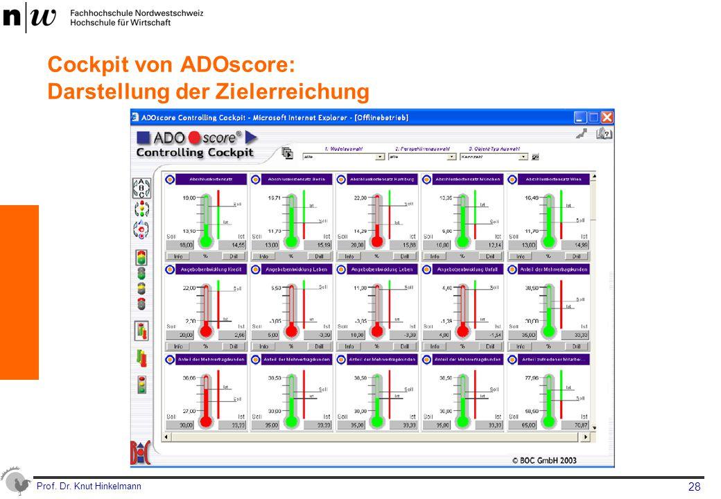 Prof. Dr. Knut Hinkelmann 28 Cockpit von ADOscore: Darstellung der Zielerreichung