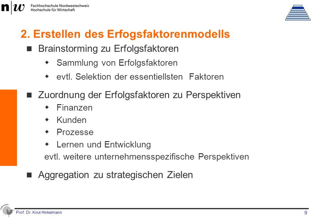 Prof. Dr. Knut Hinkelmann 9 2. Erstellen des Erfogsfaktorenmodells Brainstorming zu Erfolgsfaktoren  Sammlung von Erfolgsfaktoren  evtl. Selektion d