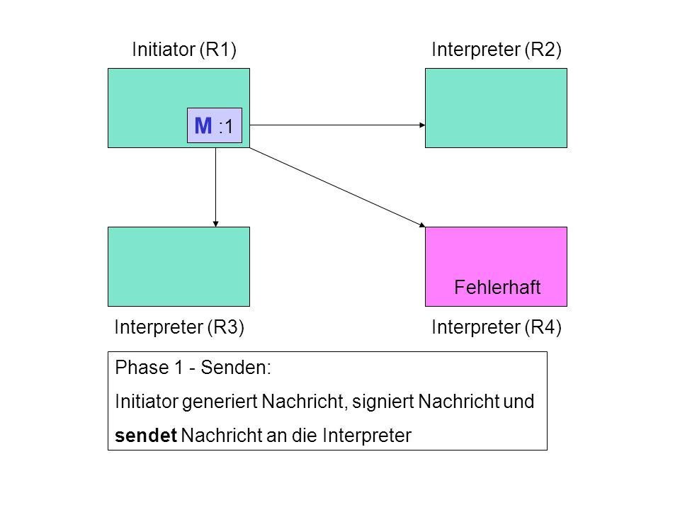 Initiator (R1)Interpreter (R2) Interpreter (R3)Interpreter (R4) Phase 1 - Senden: Initiator generiert Nachricht, signiert Nachricht und sendet Nachricht an die Interpreter M :1 Fehlerhaft