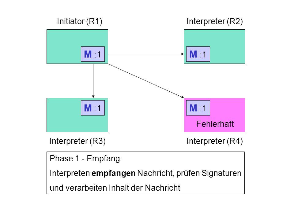 Rechner 1Rechner 2 Rechner 3 Initiator (R1)Interpreter (R2) Interpreter (R3) Phase 1 - Senden: Initiator generiert Nachricht, signiert Nachricht und sendet Nachricht an die Interpreter M :1 Phase 1 - Empfang: Interpreten empfangen Nachricht, prüfen Signaturen und verarbeiten Inhalt der Nachricht M :1 M :1 Interpreter (R4) Fehlerhaft M :1