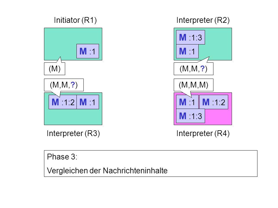 M :1:2 M :1 Initiator (R1)Interpreter (R2) Interpreter (R3)Interpreter (R4) M :1 Phase 3: Vergleichen der Nachrichteninhalte M :1:2 M :1:3 (M)(M,M, ) (M,M,M)(M,M, )
