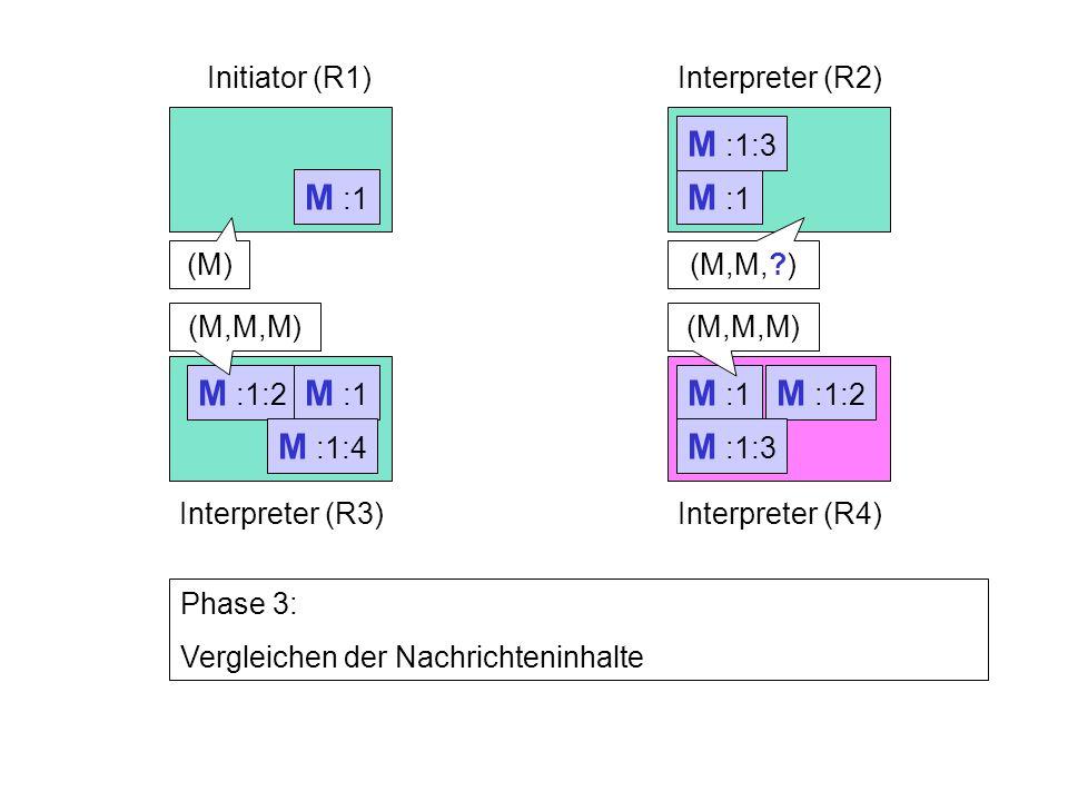 M :1:2 M :1 Initiator (R1)Interpreter (R2) Interpreter (R3)Interpreter (R4) M :1 Phase 3: Vergleichen der Nachrichteninhalte M :1:2 M :1:3 M :1:4 (M)(M,M, ) (M,M,M)