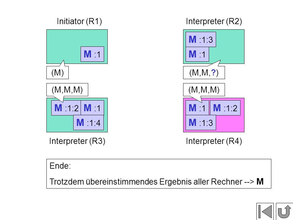 M :1:2 M :1 Initiator (R1)Interpreter (R2) Interpreter (R3)Interpreter (R4) M :1 Phase 3: Vergleichen der Nachrichteninhalte M :1:2 M :1:3 M :1:4 (M)(M,M, ) (M,M,M) Ende: Trotzdem übereinstimmendes Ergebnis aller Rechner --> M