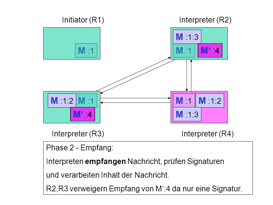 Initiator (R1)Interpreter (R2) Interpreter (R3)Interpreter (R4) M :1 Phase 2 - Empfang: Interpreten empfangen Nachricht, prüfen Signaturen und verarbeiten Inhalt der Nachricht.