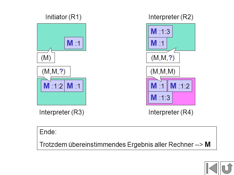M :1:2 M :1 Initiator (R1)Interpreter (R2) Interpreter (R3)Interpreter (R4) M :1 Phase 3: Vergleichen der Nachrichteninhalte M :1:2 M :1:3 (M)(M,M, ) (M,M,M)(M,M, ) Ende: Trotzdem übereinstimmendes Ergebnis aller Rechner --> M