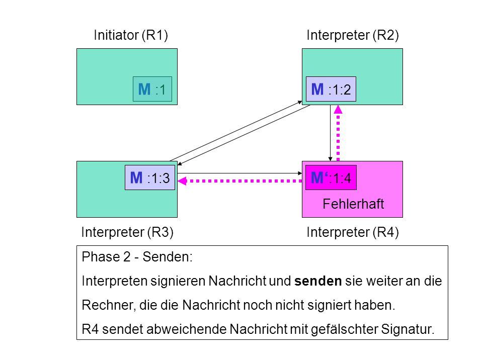 M :1 Fehlerhaft M :1 Initiator (R1)Interpreter (R2) Interpreter (R3)Interpreter (R4) Phase 2 - Senden: Interpreten signieren Nachricht und senden sie