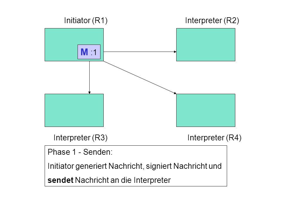 Rechner 1Rechner 2 Rechner 3Rechner 4 Initiator (R1)Interpreter (R2) Interpreter (R3)Interpreter (R4) Phase 1 - Senden: Initiator generiert Nachricht, signiert Nachricht und sendet Nachricht an die Interpreter M :1