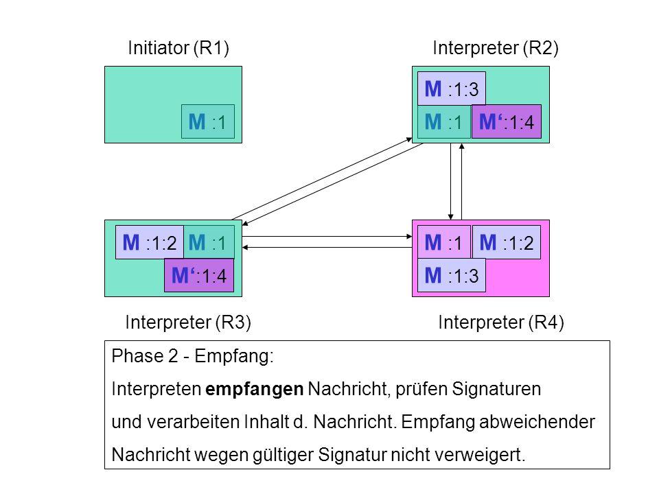 Interpreter (R2) Interpreter (R3)Interpreter (R4) M :1 Phase 2 - Empfang: Interpreten empfangen Nachricht, prüfen Signaturen und verarbeiten Inhalt d.