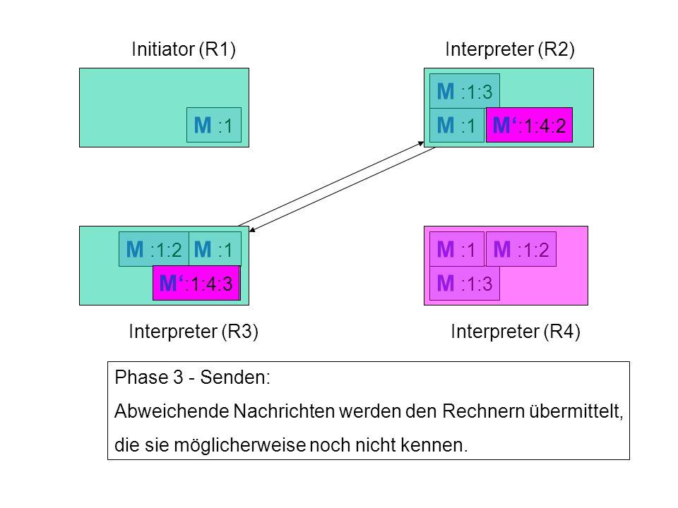M :1 M :1:3 M :1 M :1:2 M :1:3 M' :1:4 M :1:2 M :1 Interpreter (R2) Interpreter (R3)Interpreter (R4) Phase 3 - Senden: Abweichende Nachrichten werden den Rechnern übermittelt, die sie möglicherweise noch nicht kennen.