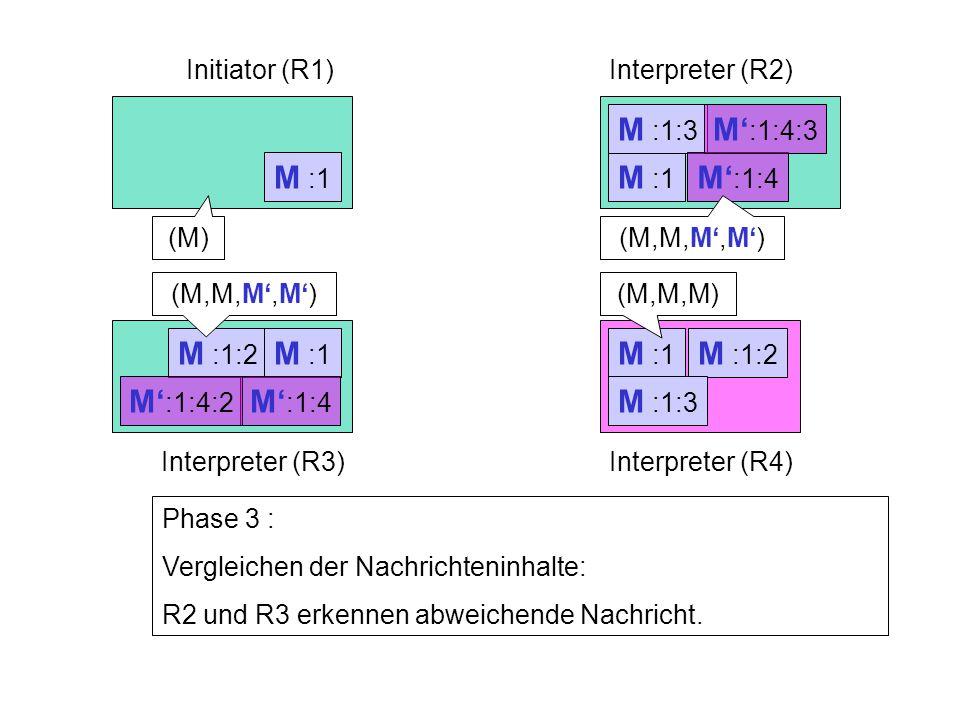 M :1:2 M :1 Initiator (R1)Interpreter (R2) Interpreter (R3)Interpreter (R4) M :1 Phase 3 : Vergleichen der Nachrichteninhalte: R2 und R3 erkennen abweichende Nachricht.