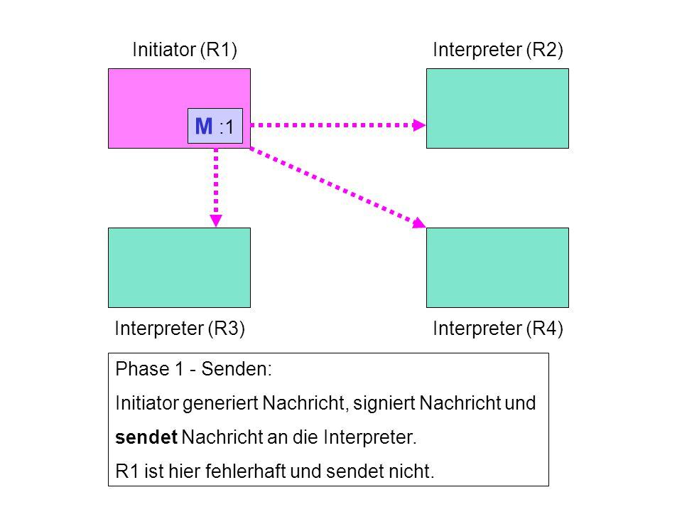 Initiator (R1)Interpreter (R2) Interpreter (R3)Interpreter (R4) Phase 1 - Senden: Initiator generiert Nachricht, signiert Nachricht und sendet Nachricht an die Interpreter.