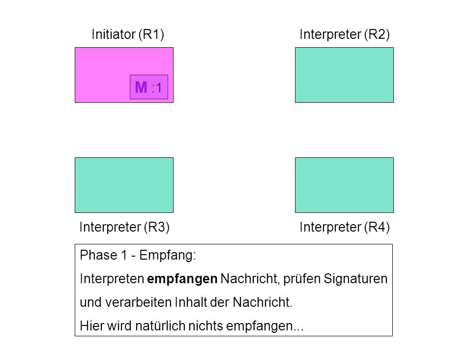 Initiator (R1)Interpreter (R2) Interpreter (R3)Interpreter (R4) Phase 1 - Empfang: Interpreten empfangen Nachricht, prüfen Signaturen und verarbeiten