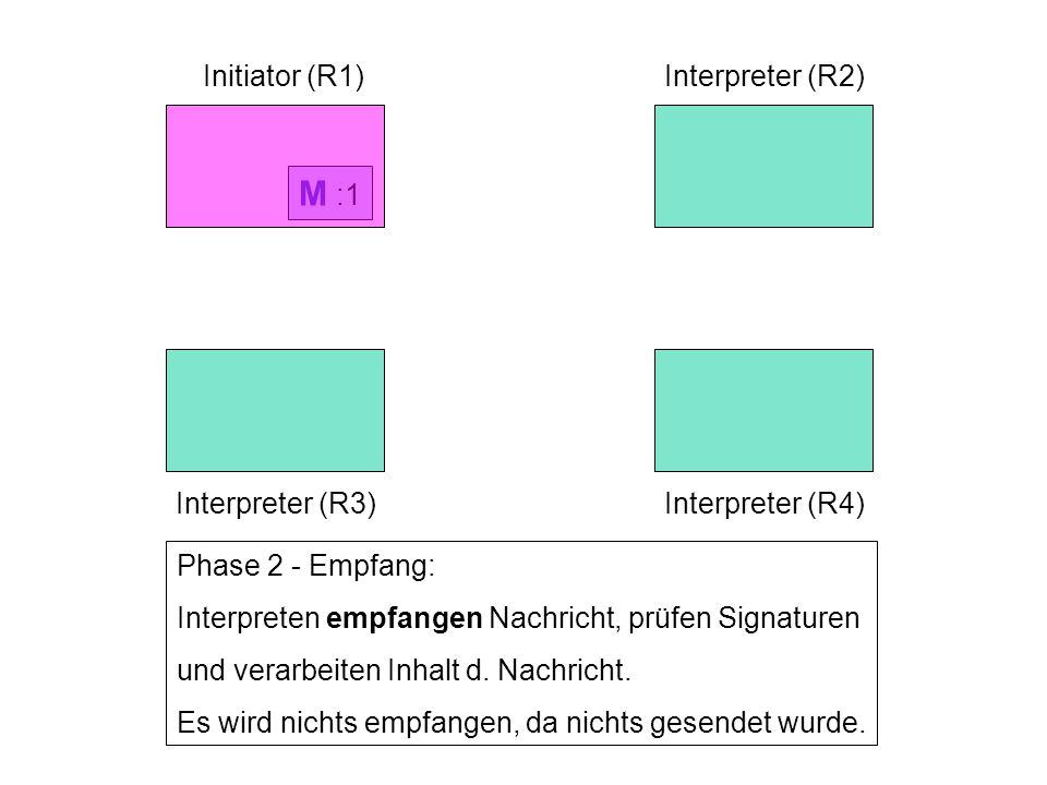 M :1 Initiator (R1)Interpreter (R2) Interpreter (R3)Interpreter (R4) Phase 2 - Empfang: Interpreten empfangen Nachricht, prüfen Signaturen und verarbeiten Inhalt d.