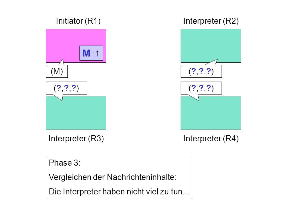 M :1 Initiator (R1)Interpreter (R2) Interpreter (R3)Interpreter (R4) Phase 3: Vergleichen der Nachrichteninhalte: Die Interpreter haben nicht viel zu tun...