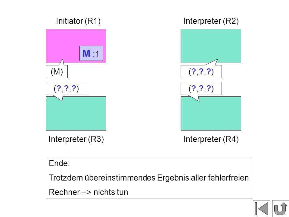 M :1 Initiator (R1)Interpreter (R2) Interpreter (R3)Interpreter (R4) Ende: Trotzdem übereinstimmendes Ergebnis aller fehlerfreien Rechner --> nichts tun (M)( , , )( , , ) ( , , )( , , )( , , )( , , )