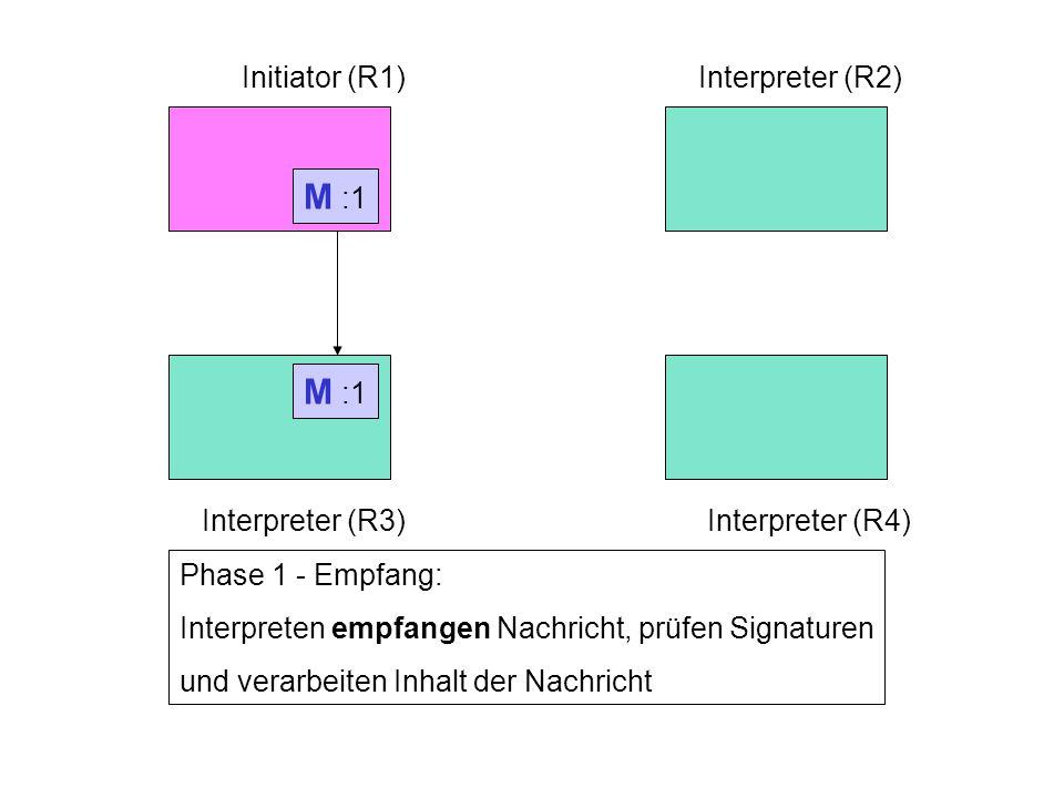Rechner 1Rechner 2 Rechner 3Rechner 4 Initiator (R1)Interpreter (R2) Interpreter (R3)Interpreter (R4) Phase 1 - Senden: Initiator generiert Nachricht, signiert Nachricht und sendet Nachricht an die Interpreter M :1 Phase 1 - Empfang: Interpreten empfangen Nachricht, prüfen Signaturen und verarbeiten Inhalt der Nachricht M :1