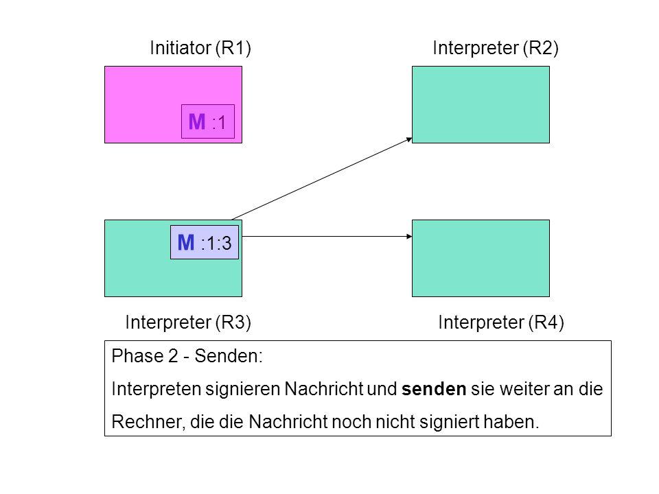 Initiator (R1)Interpreter (R2) Interpreter (R3)Interpreter (R4) Phase 2 - Senden: Interpreten signieren Nachricht und senden sie weiter an die Rechner