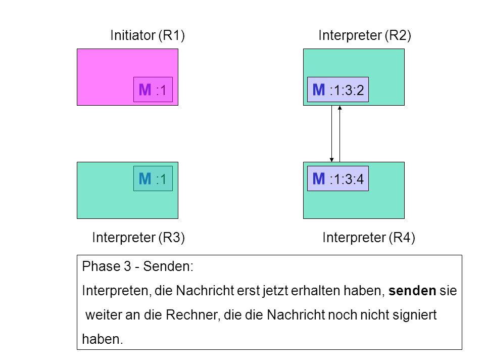 M :1:3 Initiator (R1)Interpreter (R2) Interpreter (R3)Interpreter (R4) Phase 3 - Senden: Interpreten, die Nachricht erst jetzt erhalten haben, senden sie weiter an die Rechner, die die Nachricht noch nicht signiert haben.