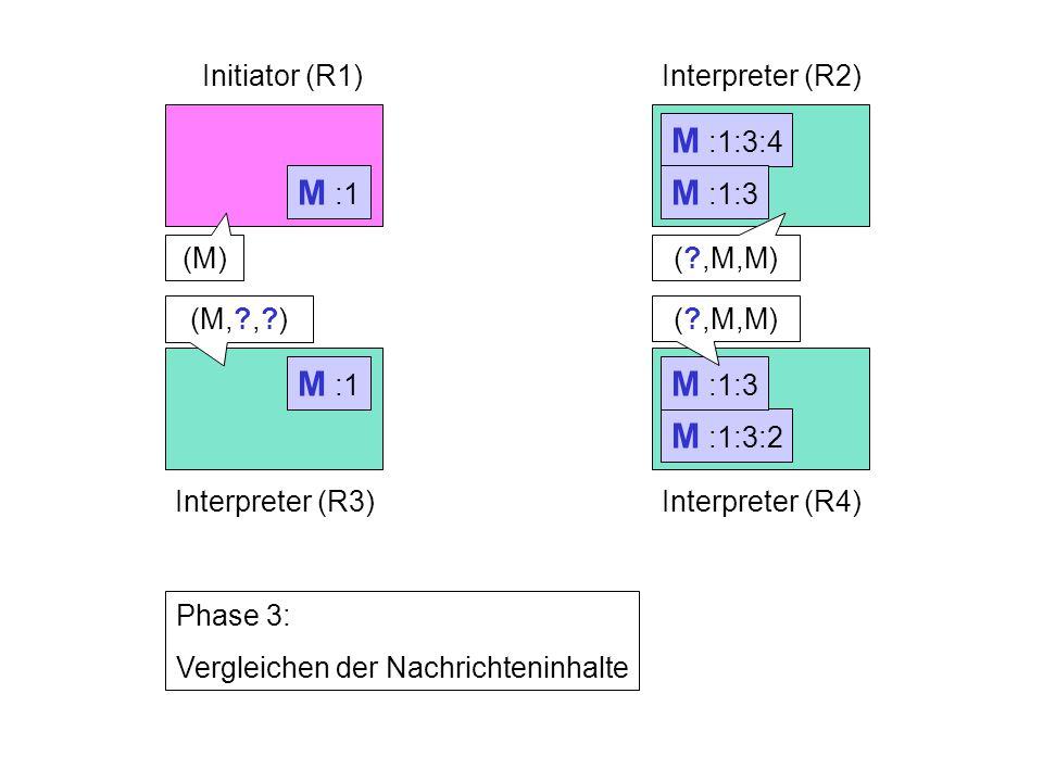 M :1 Initiator (R1)Interpreter (R2) Interpreter (R3)Interpreter (R4) Phase 3: Vergleichen der Nachrichteninhalte (M)( ,M,M) M :1:3:4 M :1:3:2 M :1:3 ( ,M,M) M :1 (M, , )